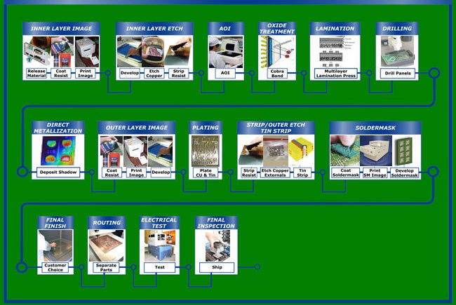 PCB Manufacturer | Standard PCB
